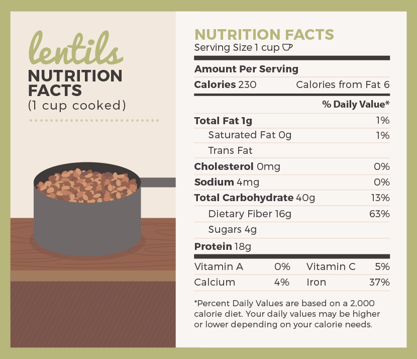 Lentils nutritional breakdown
