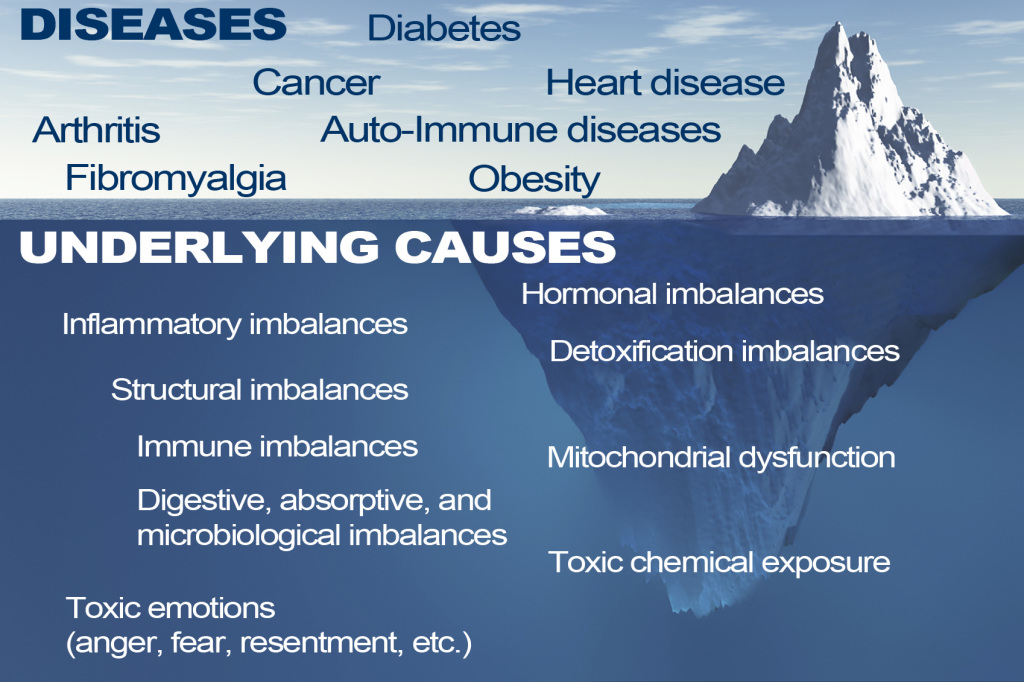 Functional Medicine Iceberg with diseases and underlying causes