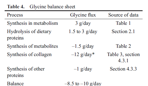 Glycine balance sheet - Glycine. 'Anti-aging' Clout From This Humble Amino Acid?