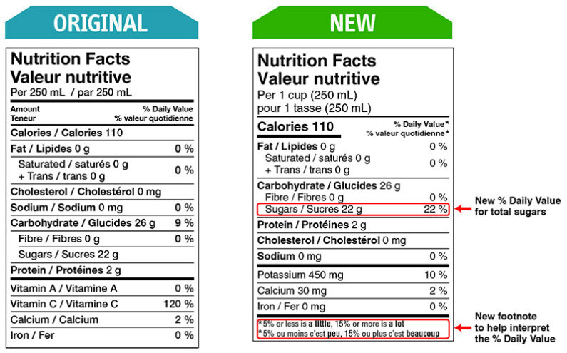 Nutrition Facts Tables with percent daily value for sugars