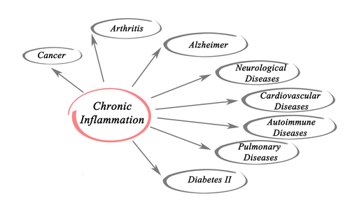 Chronic Inflammation and chronic disease risk - by Doug Cook RD