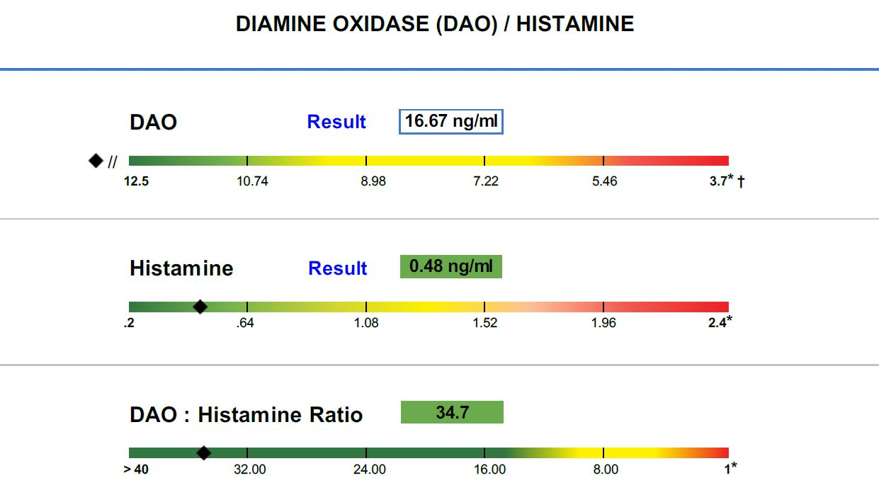 Diamine Oxidase Histamine test results