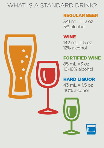 Standard drink infographic - Alcohol Effects On The Brain. What Are They?